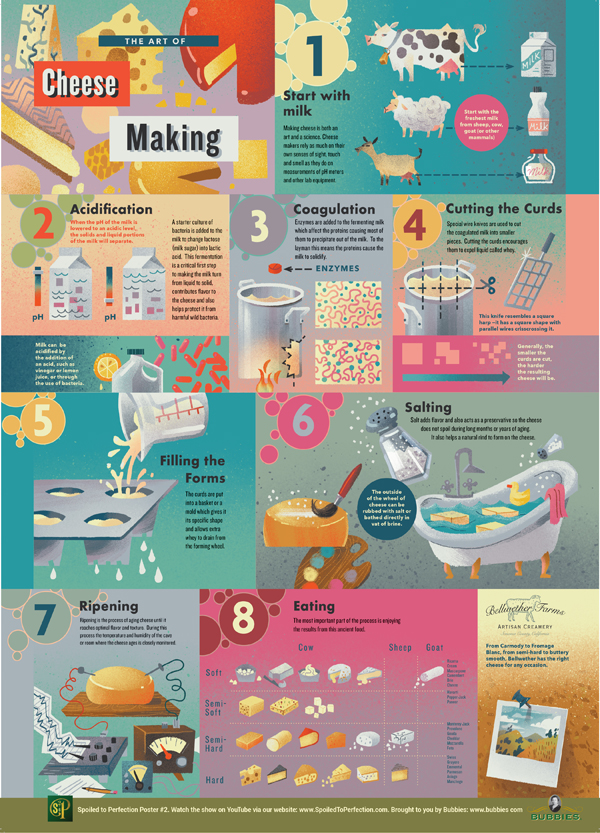 Spoiled to Perfection Cheese Making Poster